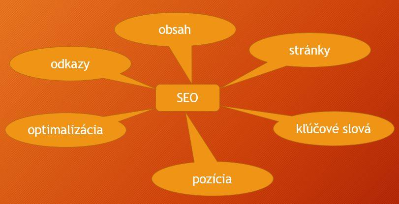 seo faktory: obsah, stránky, kľúčové slová, pozícia, optimalizácia, odkazy,