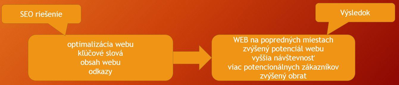 seo riešenie: optimalizácia webu, kľúčové slová, obsah webu, odkazy. Výsledok: web na popredných miestach, zvýšený potenciál webu, vyššia návštevnosť webu, viac potencionálnych zákazníkov, zvýšený obrat